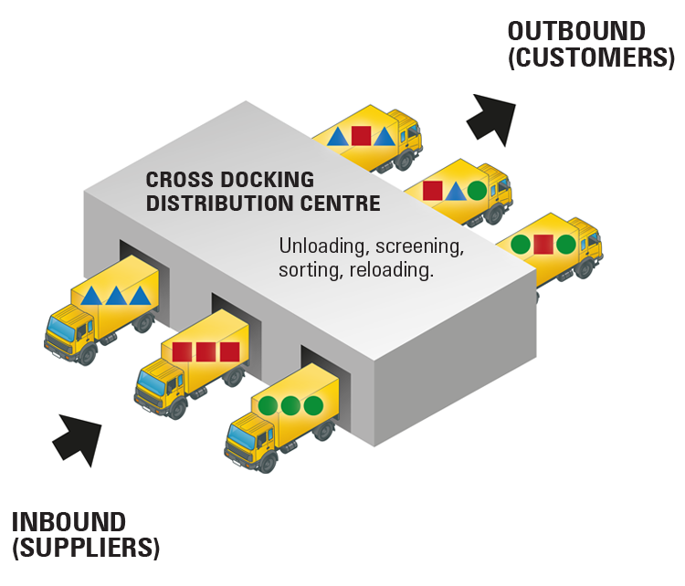 Cross docking distribution centre design